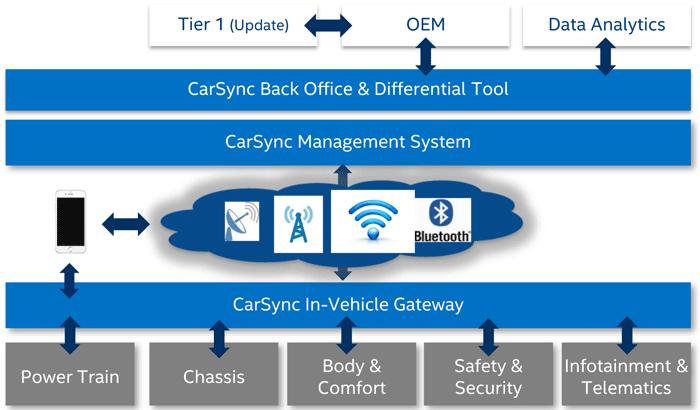 «Интернет авто». Продукты и инструменты Intel - 3