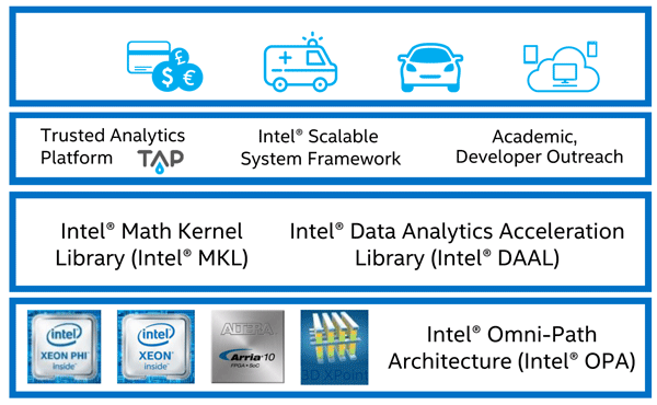 «Интернет авто». Продукты и инструменты Intel - 5