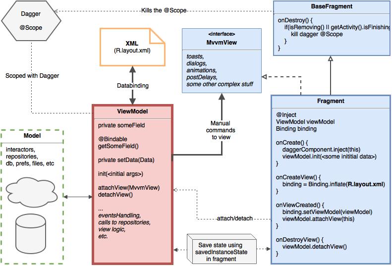Как перестать использовать MVVM - 4