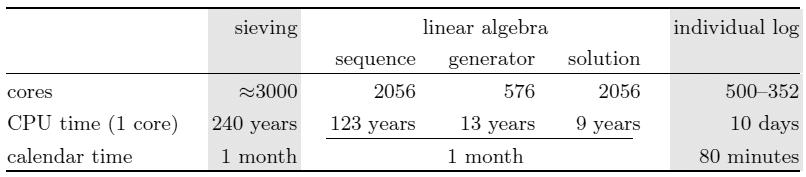 Специальные простые числа помогают пассивно прослушать протокол обмена ключами Диффи-Хеллмана - 3