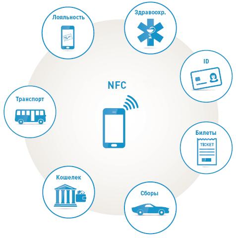 Три шага к успеху мобильных NFC решений - 2