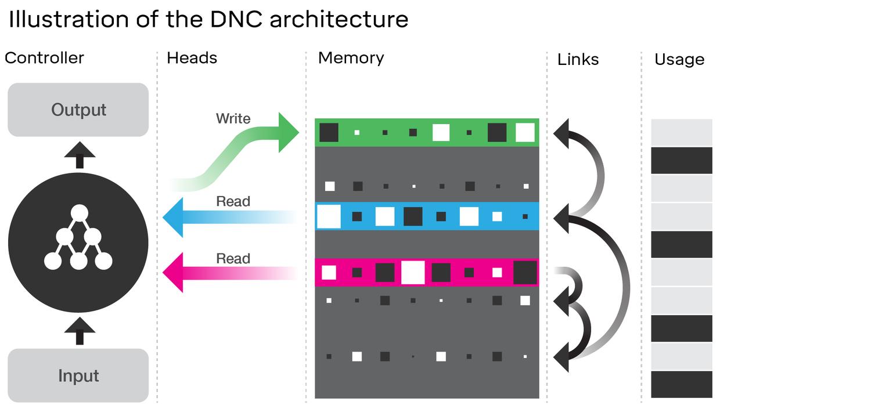 В DeepMind создали компьютер, который сам учится использовать свою память - 2