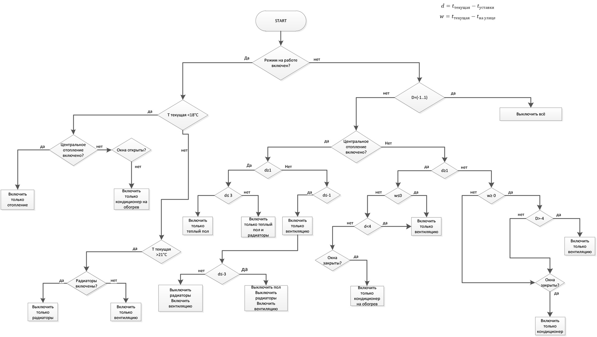 Блок-схема с алгоритмом управления климатом в квартире