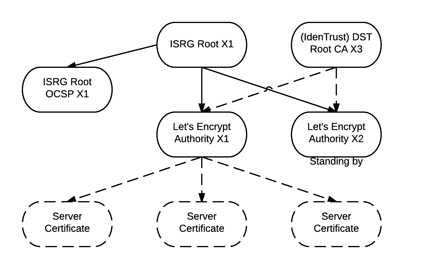 Из-за проблем у GlobalSign ряд HTTPS-сайтов будет частично недоступен следующие 4 дня - 5