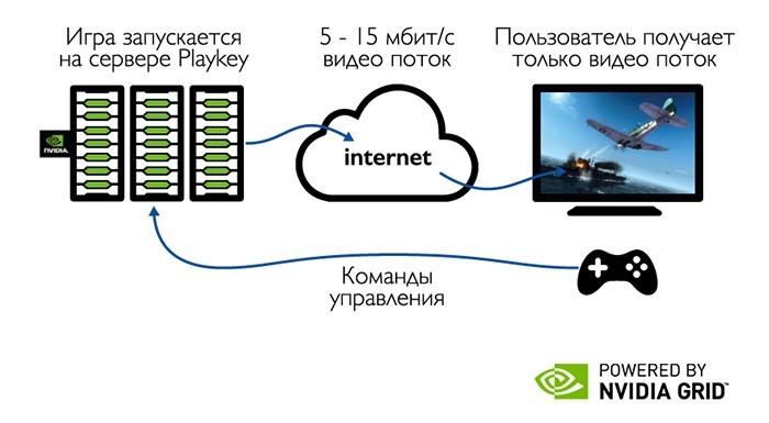 Обзор рынка облачных сервисов игр - 3