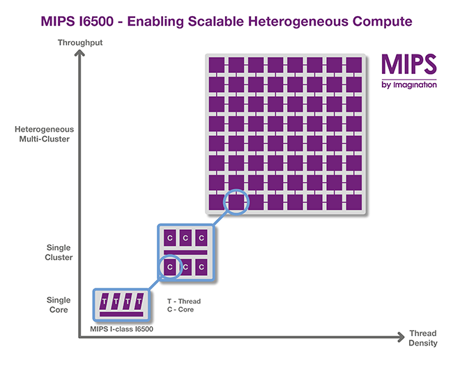 Процессоры Imagination Technologies MIPS Warrior I-Class I6500 будет использовать компания Mobileye