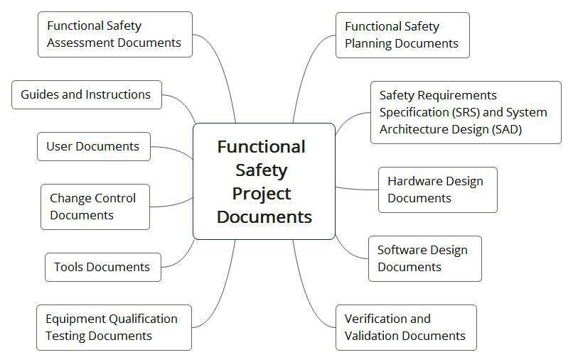 Функциональная безопасность, часть 4 из 4. Процессы управления и оценивания - 11