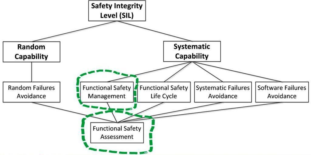 Функциональная безопасность, часть 4 из 4. Процессы управления и оценивания - 2