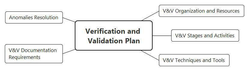Функциональная безопасность, часть 4 из 4. Процессы управления и оценивания - 9