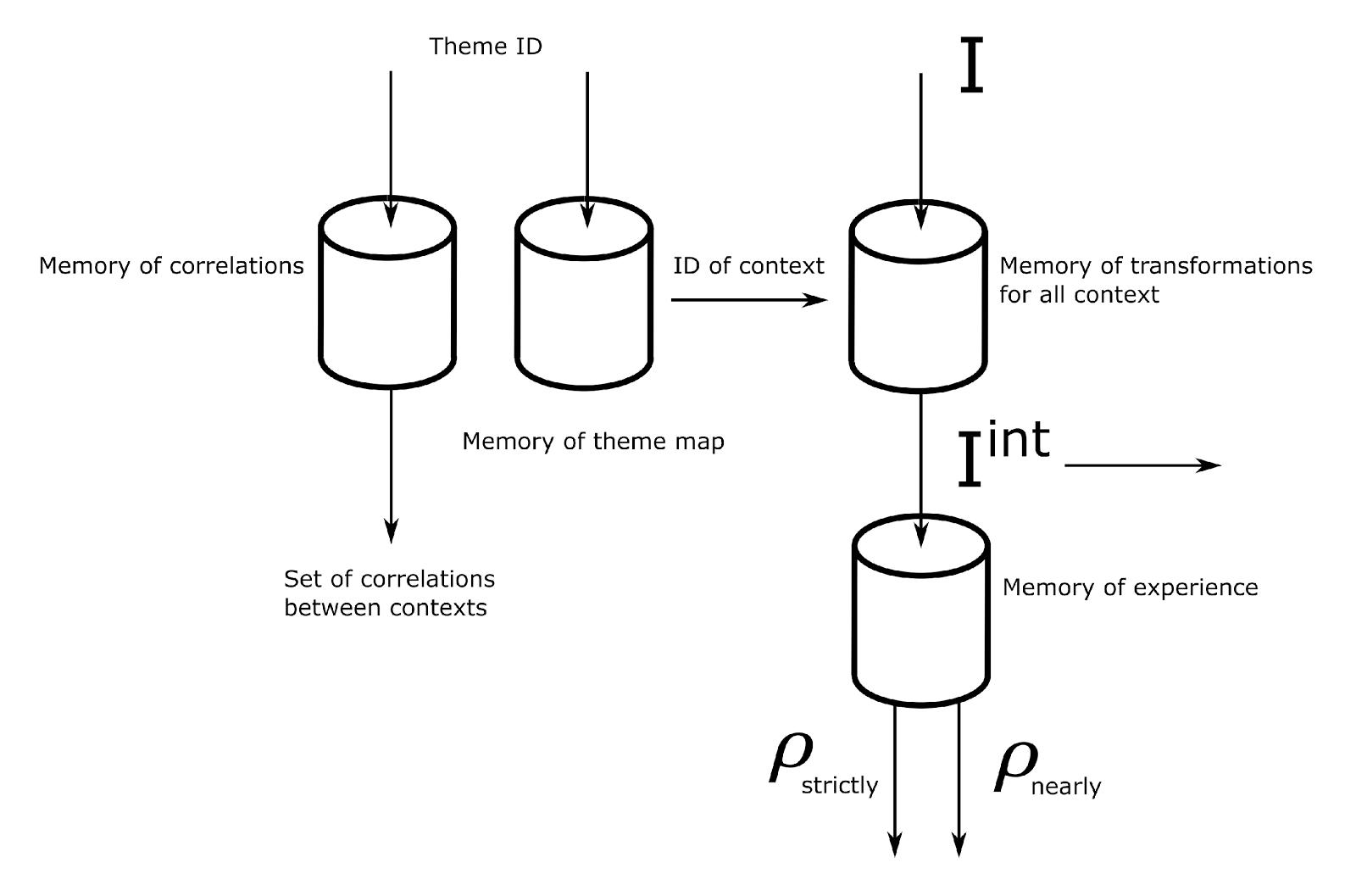 Логика сознания. Часть 8. Пространственные карты коры мозга - 18