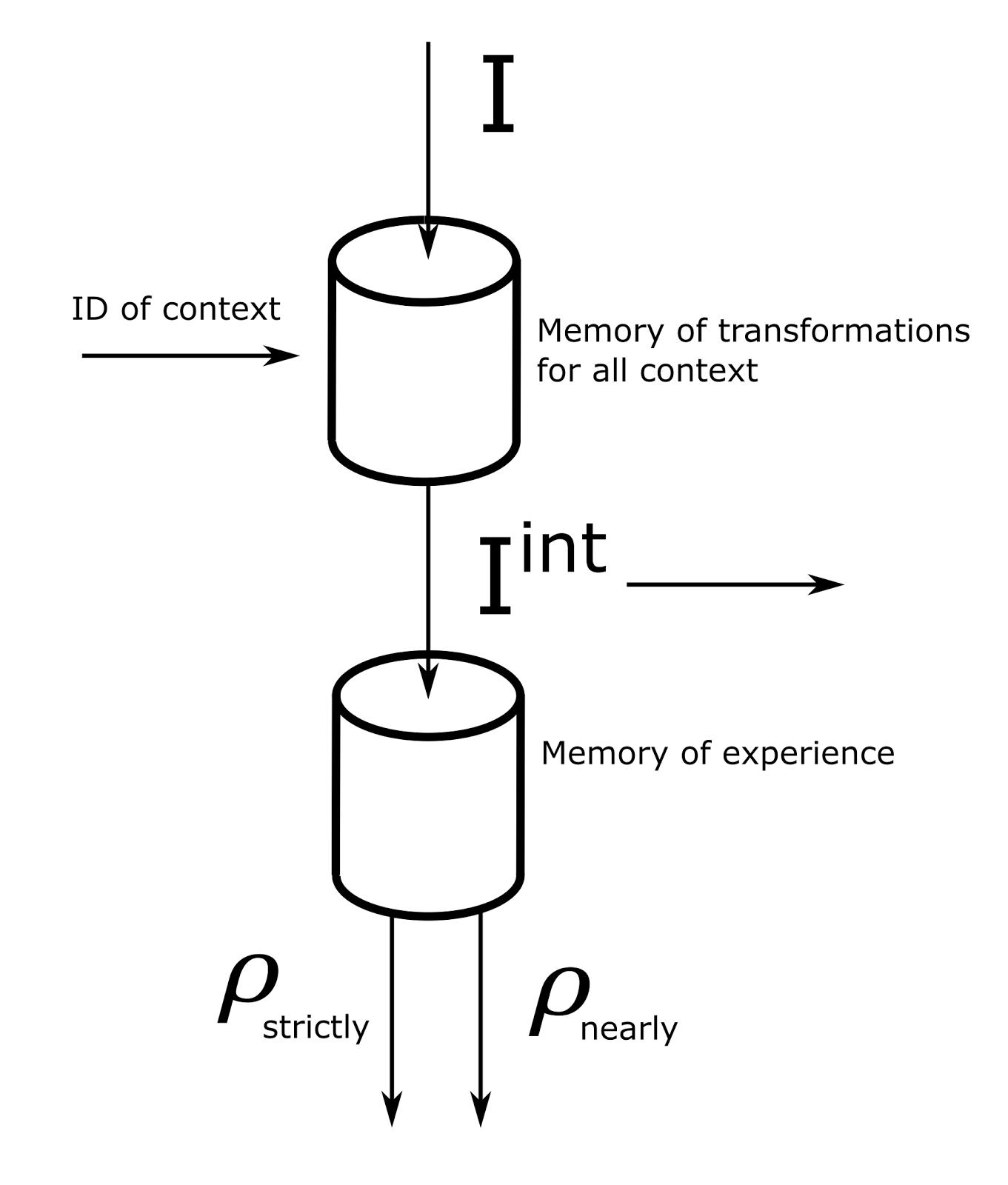 Логика сознания. Часть 8. Пространственные карты коры мозга - 2