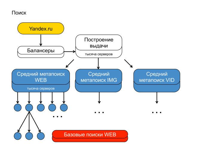 Поиск Яндекса с инженерной точки зрения. Лекция в Яндексе - 5