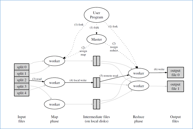 MapReduce из подручных материалов. Часть III – собираем все вместе - 2