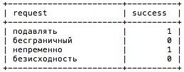 Telegram боты: в помощь редактору - 9