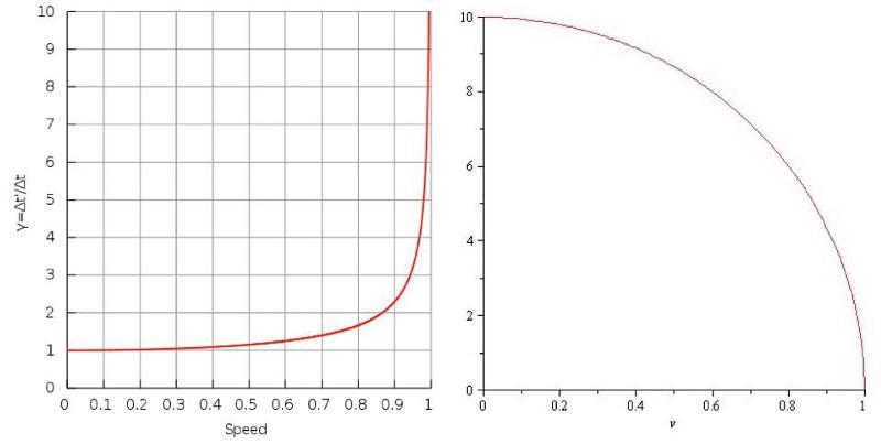 Как фотоны воспринимают время? - 7