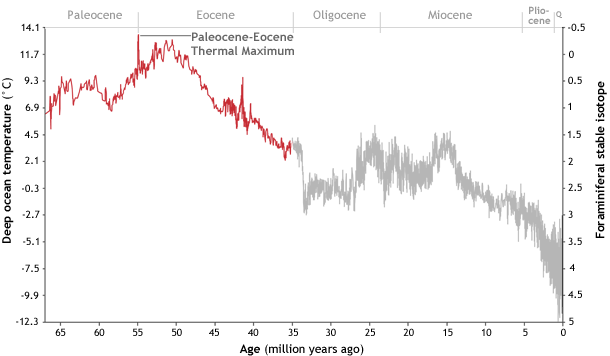 Причиной глобального потепления 55 млн лет назад может быть комета - 2