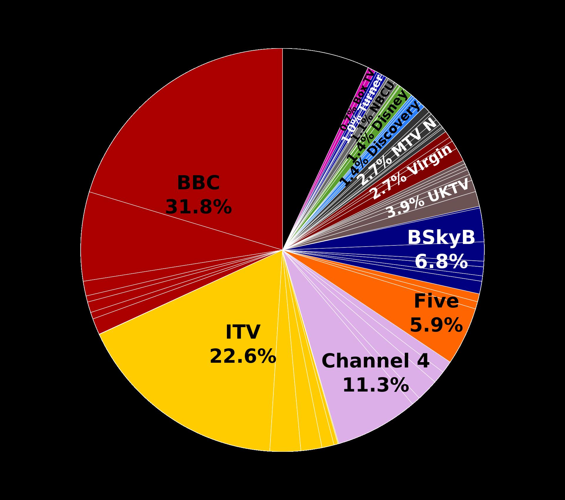 Трёхкиловаттные чайники, телевидение без рекламы, или почему британские энергетики смотрят мыльные оперы на работе - 5