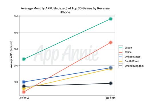 Актуальные тенденции показателя ARPU в мире - 2