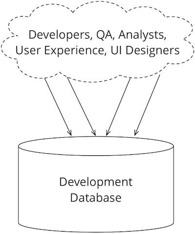 Эволюционный дизайн баз данных - 6