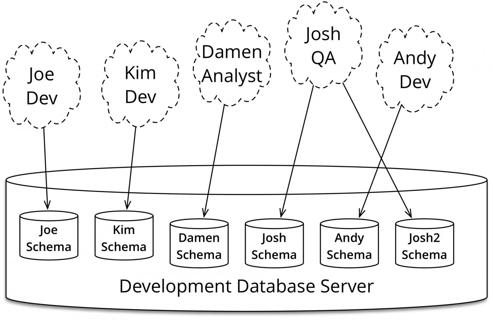 Эволюционный дизайн баз данных - 7