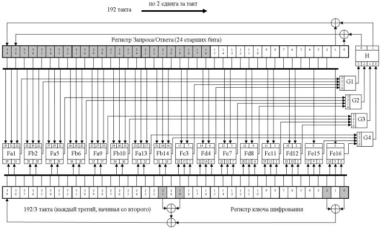 Транспондер DST40: принцип работы, история появления и взлома, а также немного практики по брутфорсу - 13