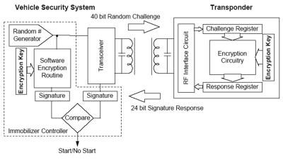 Транспондер DST40: принцип работы, история появления и взлома, а также немного практики по брутфорсу - 4