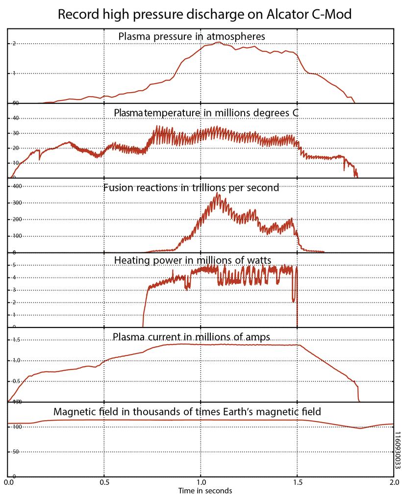 В последний день работы токамак МТИ поставил новый мировой рекорд давления плазмы - 3