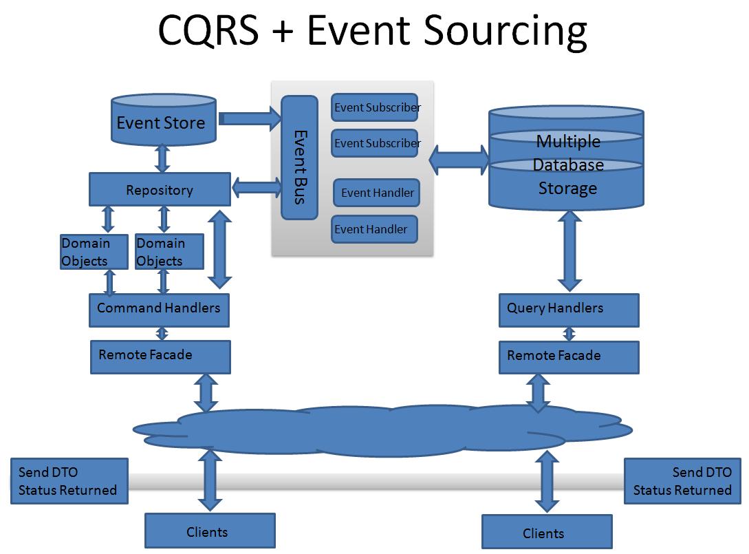Как мы попробовали DDD, CQRS и Event Sourcing и какие выводы сделали - 2