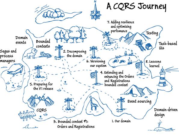 Как мы попробовали DDD, CQRS и Event Sourcing и какие выводы сделали - 1