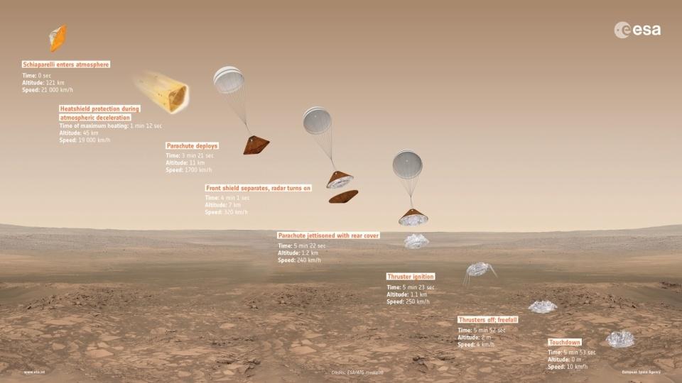 Миссия «ЭкзоМарс» достигла Красной планеты, GTO вышел на орбиту, статус спускаемого модуля неизвестен - 1