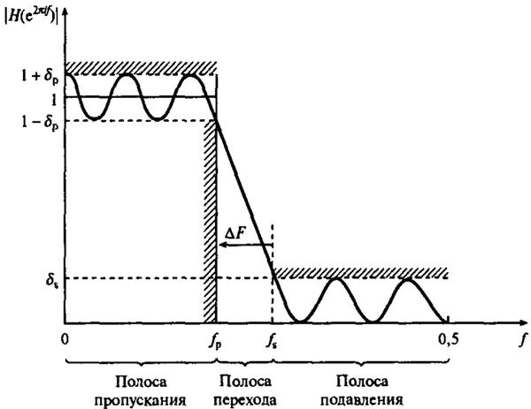 Программирование&Музыка: Частотный фильтр Баттервота. Часть 3 - 3