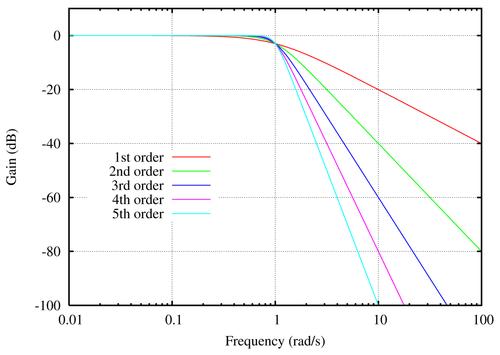 Программирование&Музыка: Частотный фильтр Баттервота. Часть 3 - 5