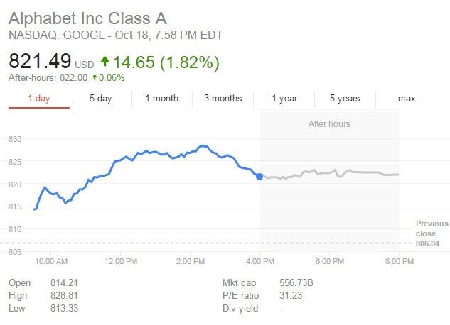 Смартфоны Google Pixel спровоцировали рекордный рост акций Alphabet