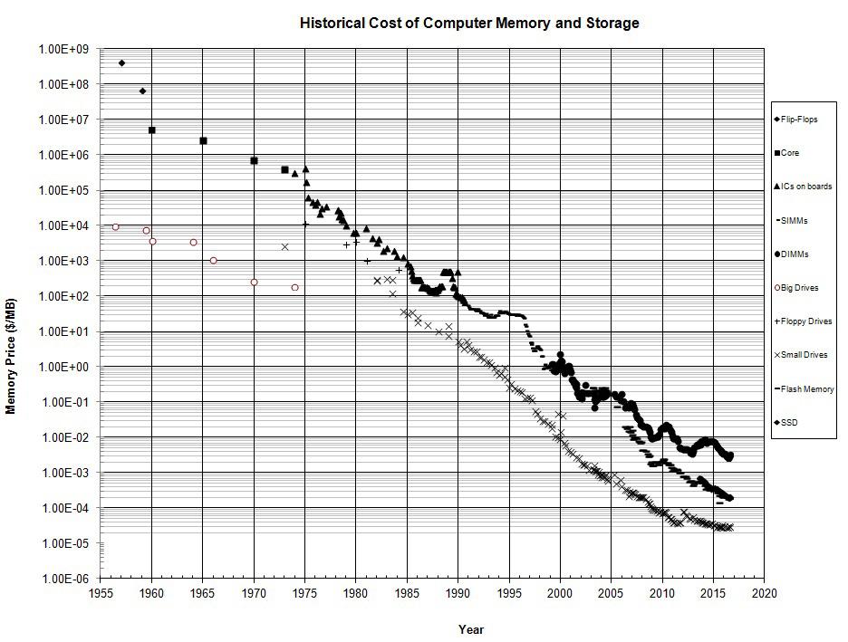Спасибо за память: как дешёвая память меняет вычисления - 6