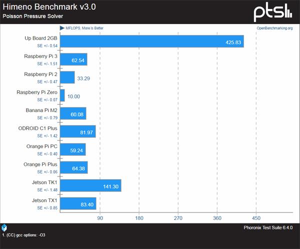 UP. Похожий на Pi2, только на Intel - 2