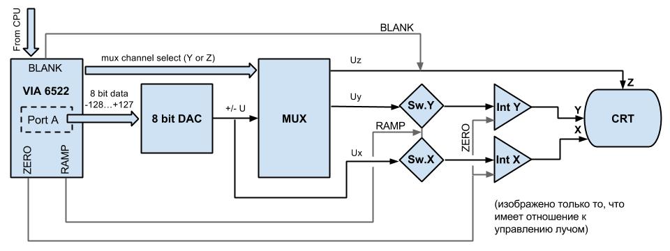 Архитектура и программирование компьютера Vectrex - 3