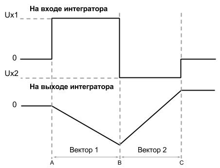 Архитектура и программирование компьютера Vectrex - 4