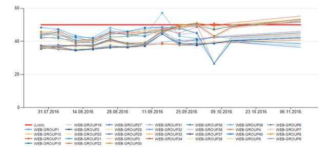 Что случилось, когда мы устали смотреть на графики 5 000 серверов в мониторинге (и когда серверов стало более 10 000) - 11
