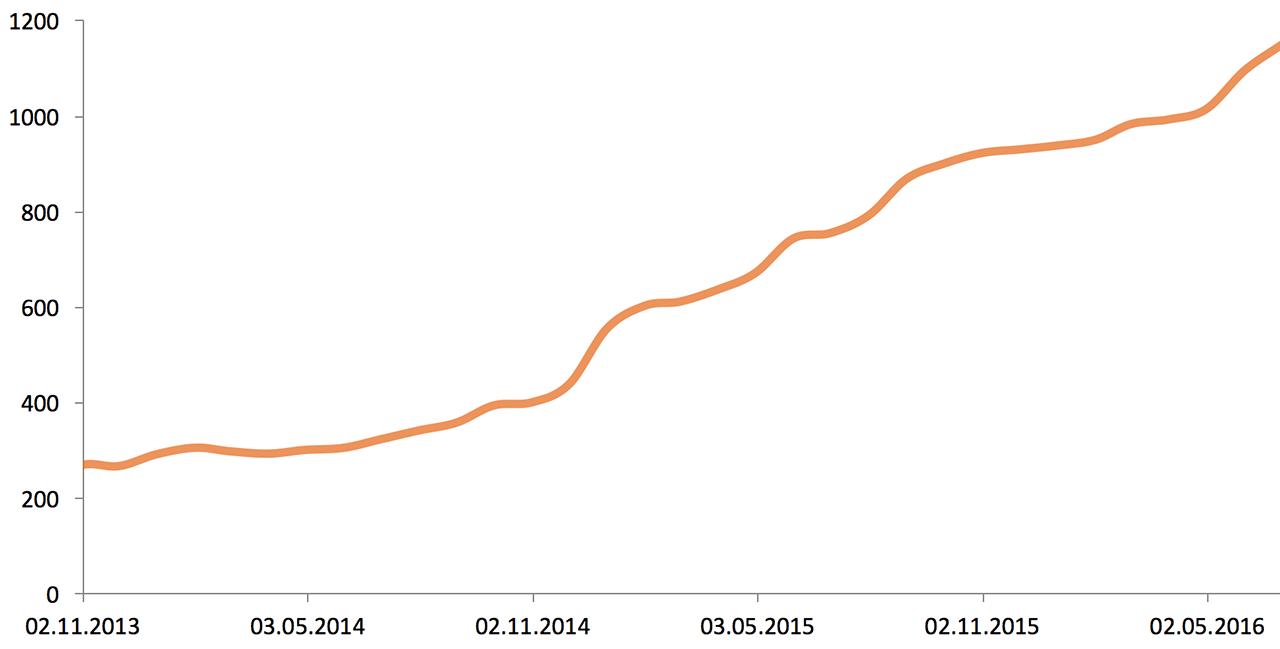 Что случилось, когда мы устали смотреть на графики 5 000 серверов в мониторинге (и когда серверов стало более 10 000) - 4