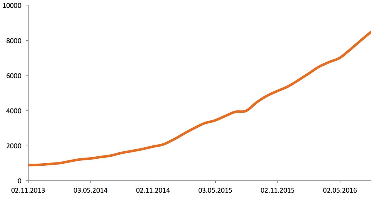 Что случилось, когда мы устали смотреть на графики 5 000 серверов в мониторинге (и когда серверов стало более 10 000) - 5