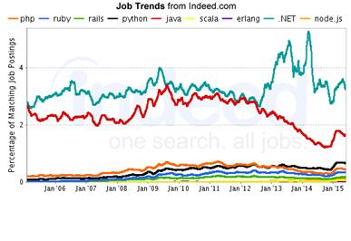 Каковы перспективы у «немодной» платформы .NET — мнения экспертов - 2