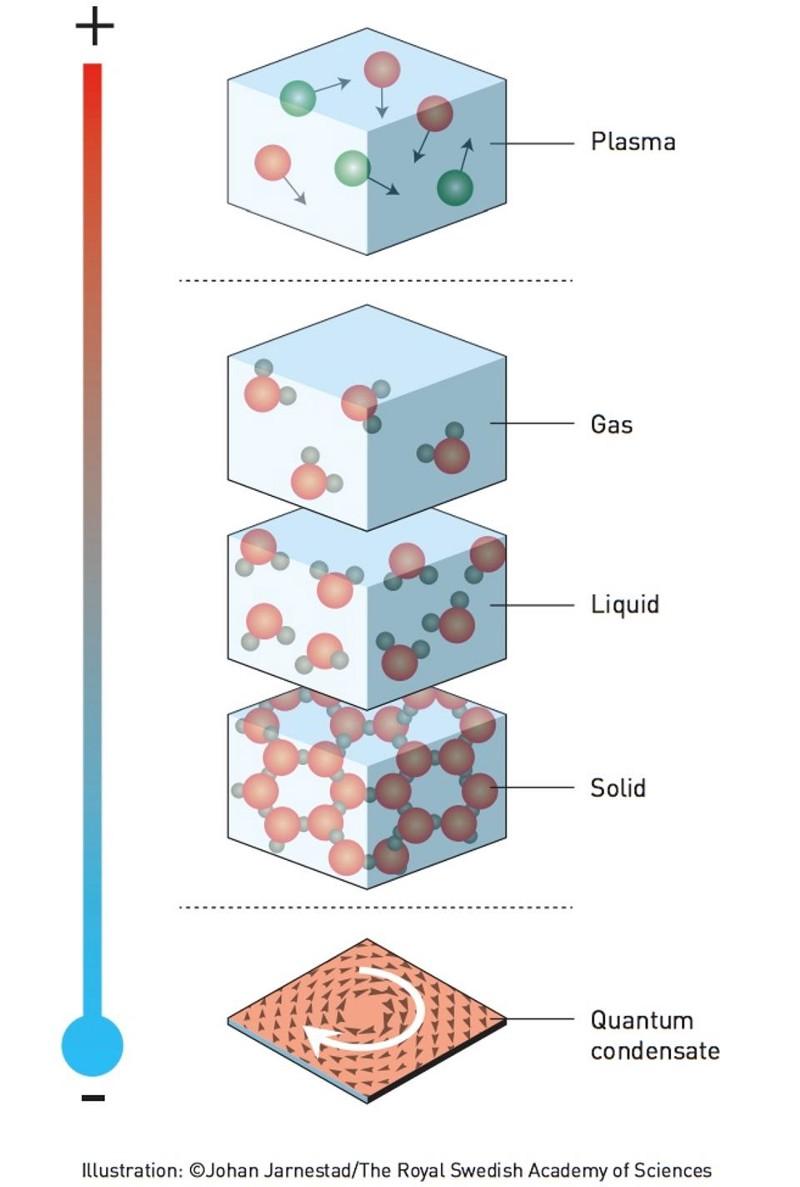 Вот это да: нобелевку вместо гравитационных волн дали за топологию - 2
