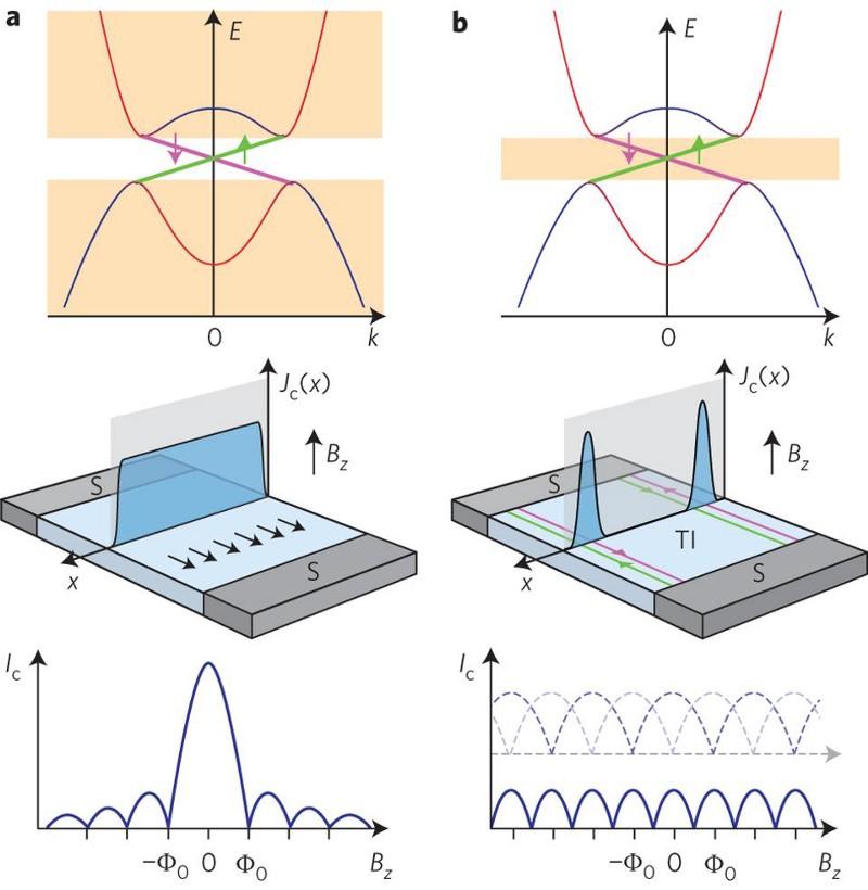 Вот это да: нобелевку вместо гравитационных волн дали за топологию - 3