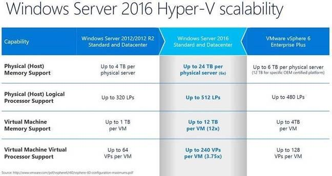 Windows Server 2016: облака – в массы - 5