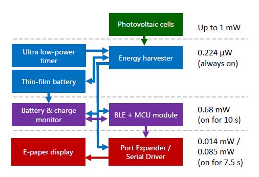 Дисплей-индикатор на электронных чернилах «живёт» на солнечной энергии и никогда не требует подзарядки - 5