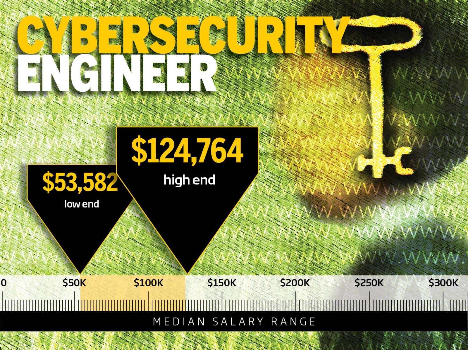 ТОП-10 самых высокооплачиваемых профессий в IT-безопасности - 10