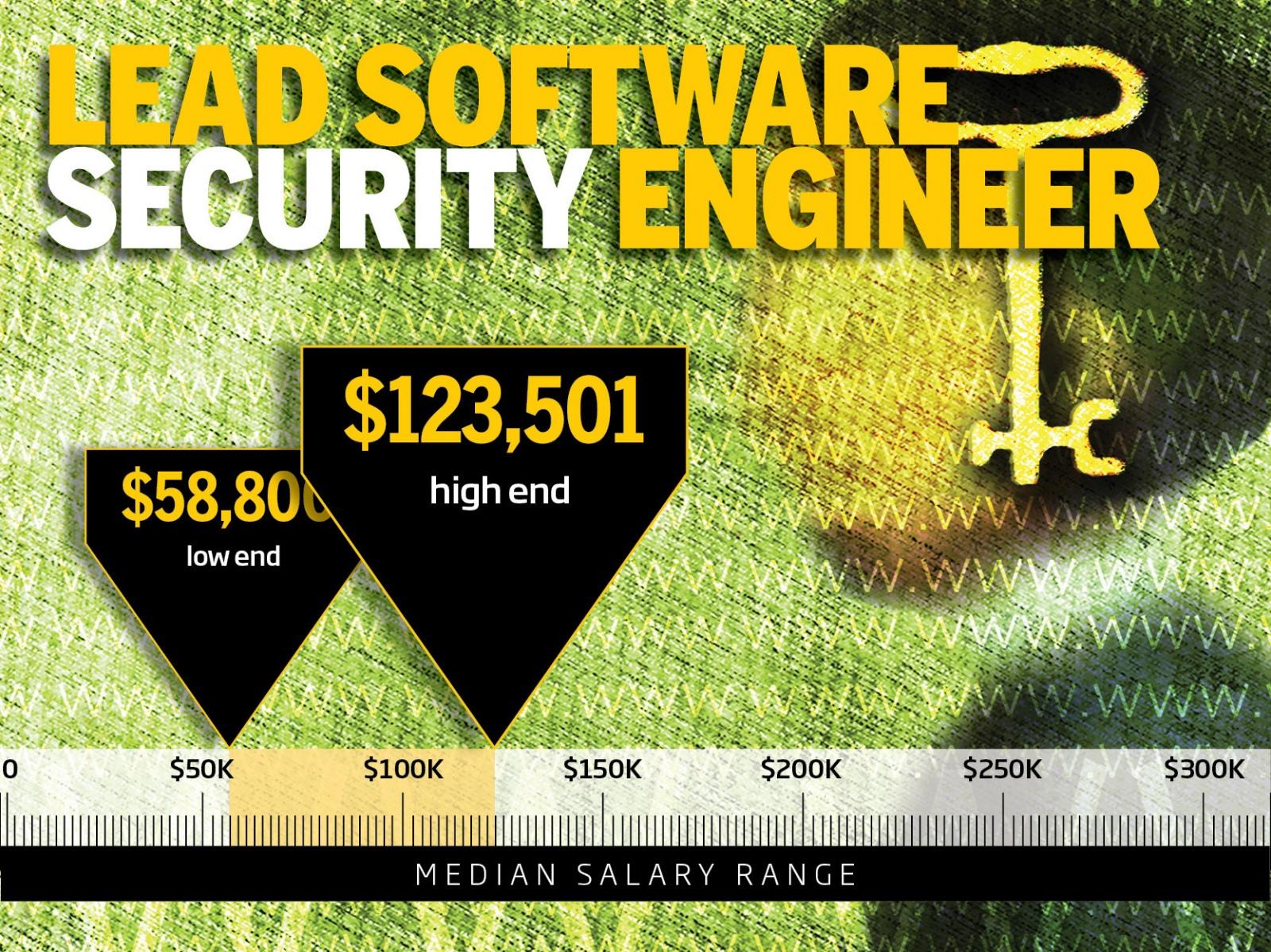 ТОП-10 самых высокооплачиваемых профессий в IT-безопасности - 2