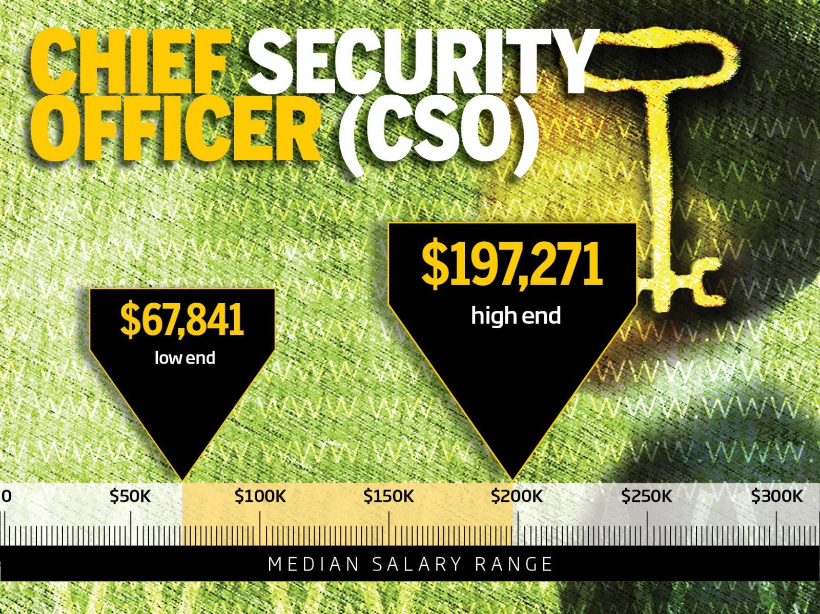 ТОП-10 самых высокооплачиваемых профессий в IT-безопасности - 3