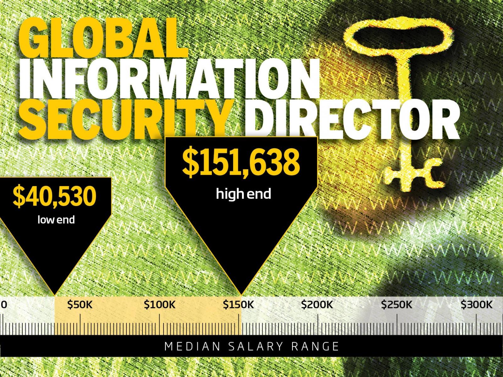 ТОП-10 самых высокооплачиваемых профессий в IT-безопасности - 4