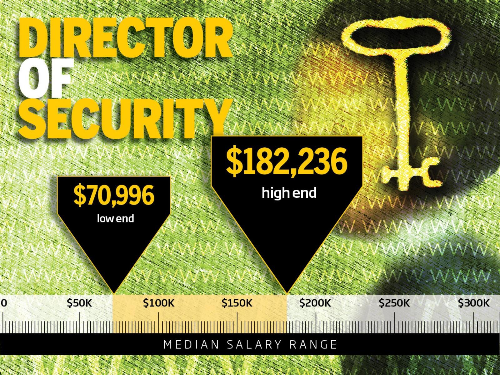 ТОП-10 самых высокооплачиваемых профессий в IT-безопасности - 7